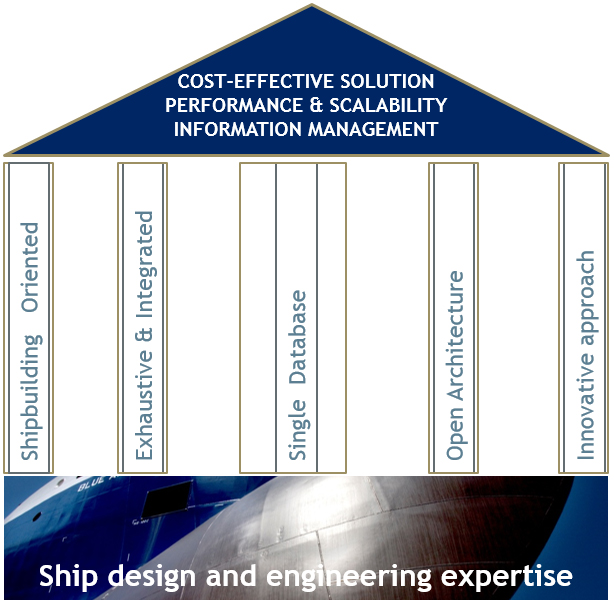 Ship designe and engineering expertise
