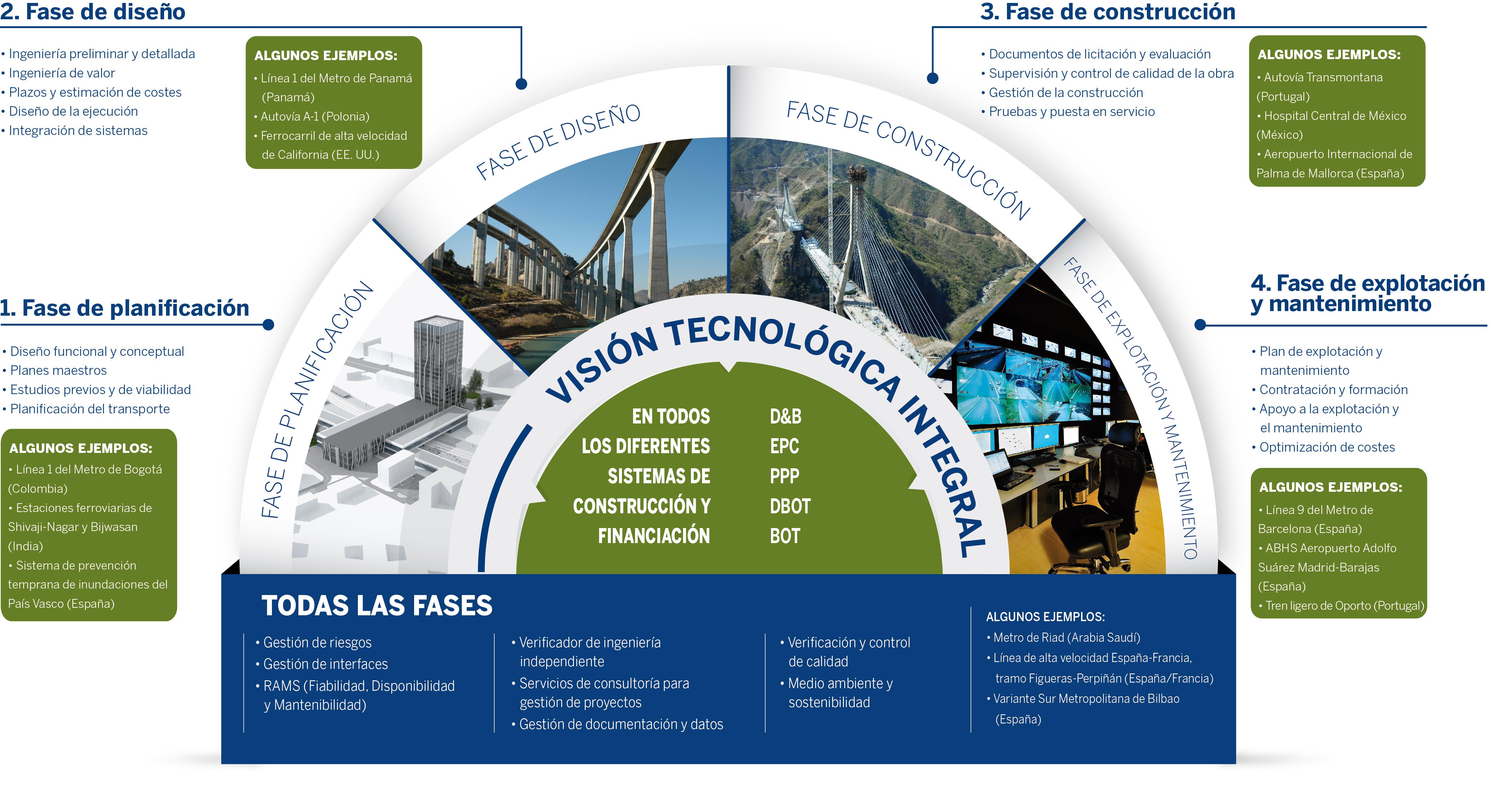 sener-infraestructuras-transporte-servicios-ciclo-vida-proyecto