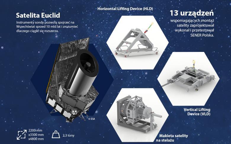 Infografika: Urządzenia do montażu satelity Euclid