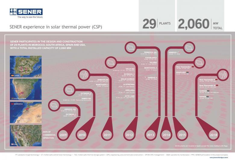 SENER experience in solar thermal power (CSP)