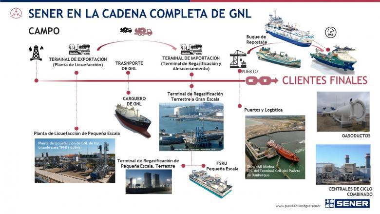 SENER en la cadena completa de GNL