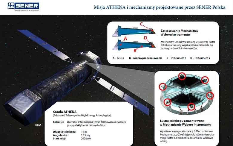 Misja ATHENA i mechanizmy projektowane przez SENER Polska