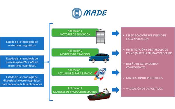 SENER Aerpacial metodología proyecto MADE