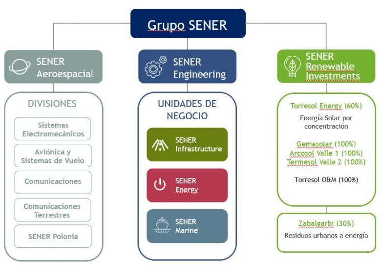 Organigrama del grupo SENER