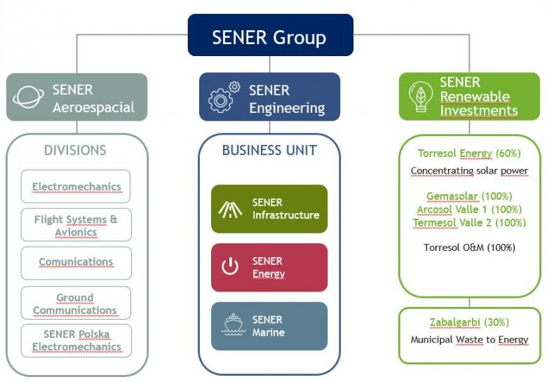 SENER Group organization chart