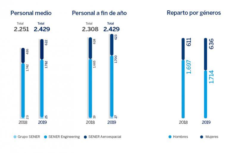 Cifras personas SENER Grupo 2019