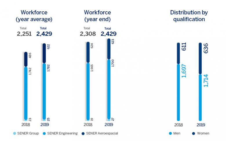 SENER Group workforce 2019