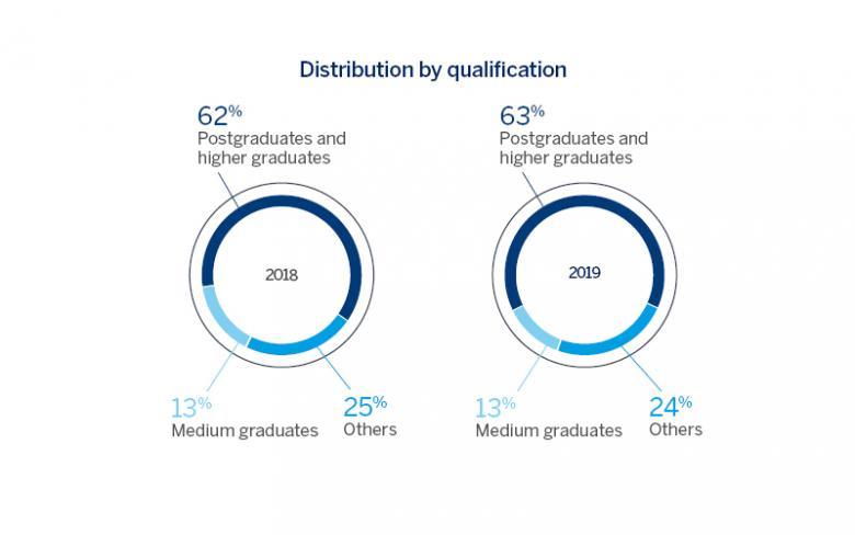 SENER Group in figures - Employee qualification