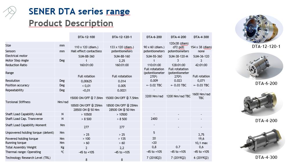 SENER DTA series range