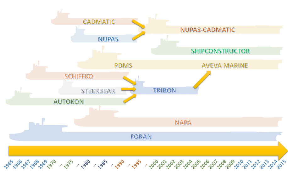 History and Evolution of Shipbuilding Oriented CAD Tools