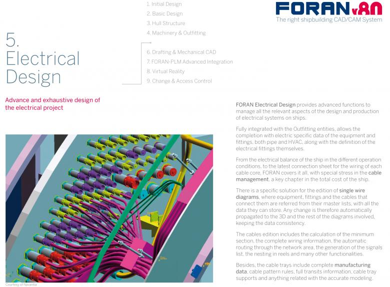 Front cover Brochure 4: FORAN Electrical Design