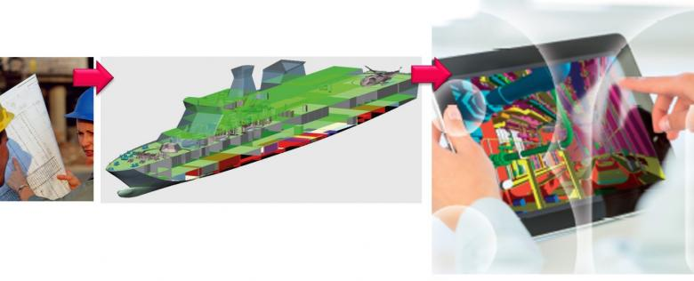Integration between Shipbuilding CAD Systems and a Generic PLM Tool in Naval Projects