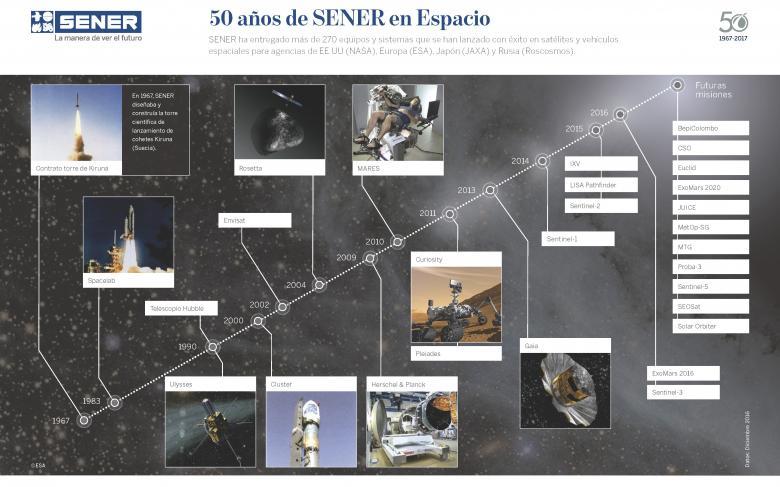 Poster de la trayectoria de SENER en Espacio