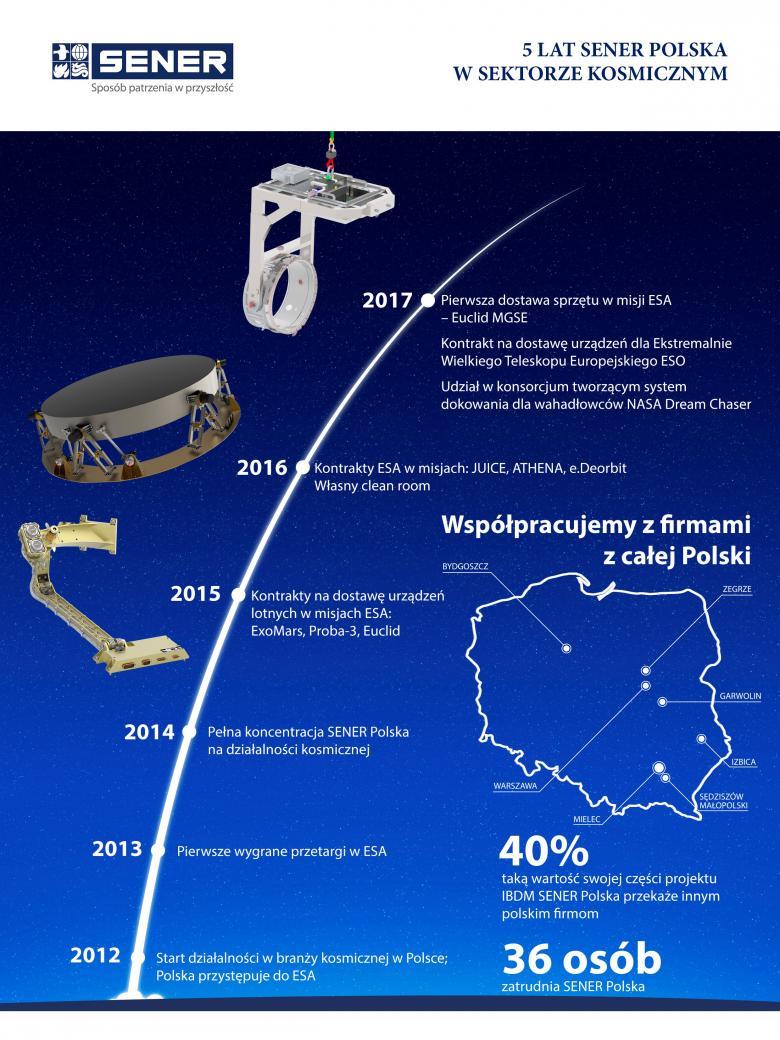 5 lat SENER Polska w sektorze Kosmicznym