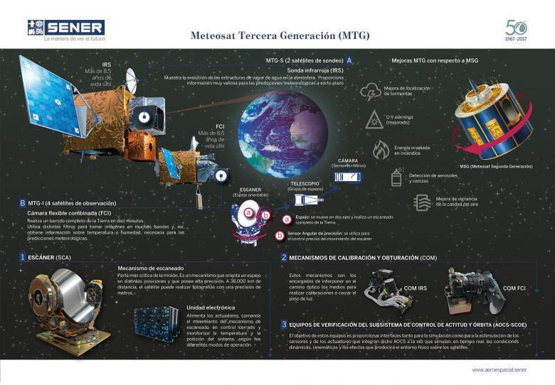 mtg meteosat tercera generacion