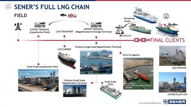 SENER en la cadena completa de gas natural licuado (GNL)