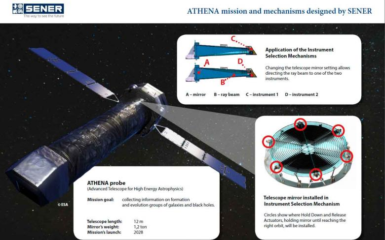 ATHENA mission and mechanisms inphografics