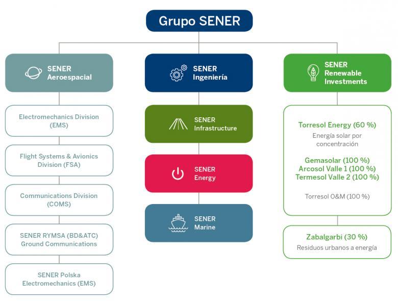 Organigrama de SENER Grupo de Ingeniería