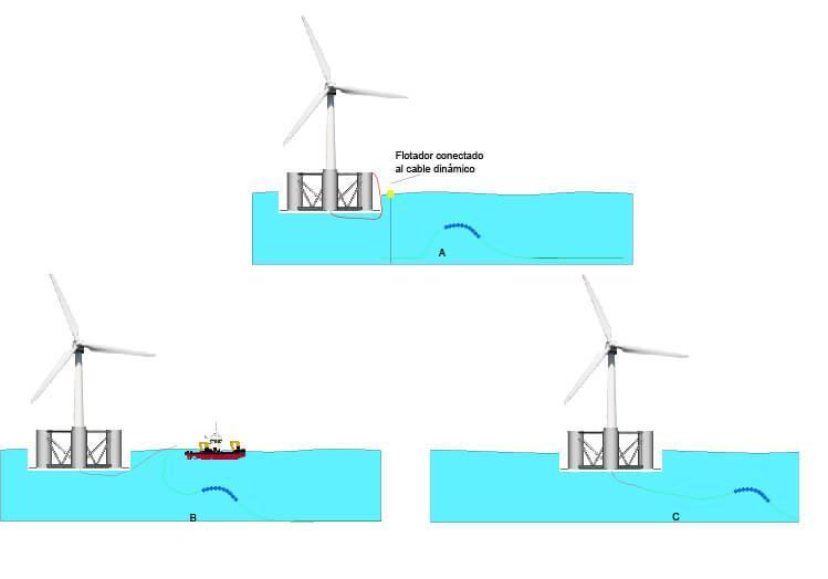 Conexión de turbinas eólicas flotantes